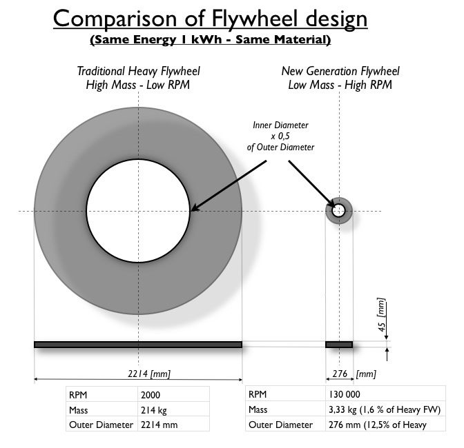 Magnetal Comparison of Flywheels