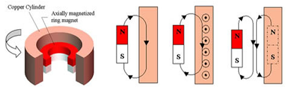 How The Magnetal Passive Homopolar Electrodynamic Bearings Work