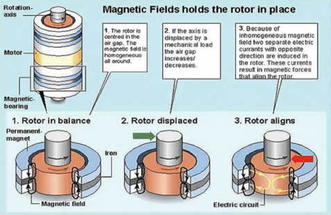 Technology Introduction - Method of Operation for Magnetal Homopolar Electromagnetic Bearings